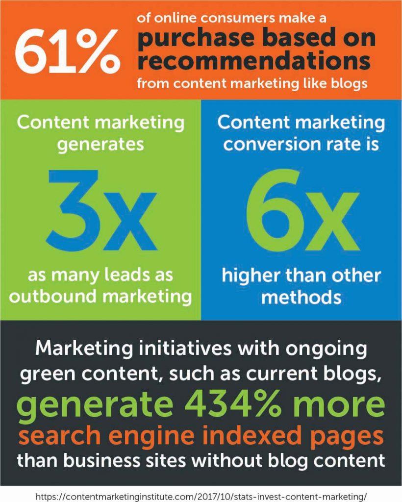 Blog content statistics